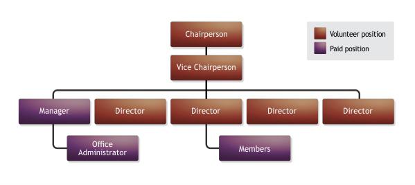 organisational_structure